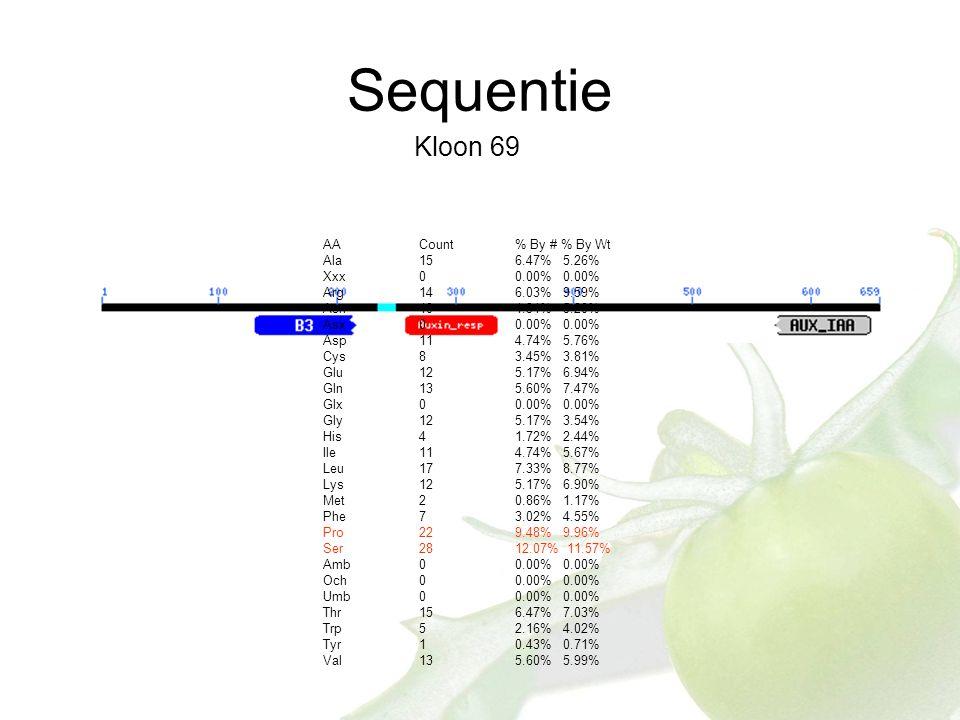 Kloon 69 AA Count % By # % By Wt Ala 15 6.47% 5.26% Xxx 0 0.00% 0.00% Arg14 6.03% 9.59% Asn 10 4.31% 5.20% Asx 0 0.00% 0.00% Asp 11 4.74% 5.76% Cys 8 3.45% 3.81% Glu 12 5.17% 6.94% Gln 13 5.60% 7.47% Glx 0 0.00% 0.00% Gly 12 5.17% 3.54% His 4 1.72% 2.44% Ile 11 4.74% 5.67% Leu 17 7.33% 8.77% Lys 12 5.17% 6.90% Met 2 0.86% 1.17% Phe 7 3.02% 4.55% Pro 22 9.48% 9.96% Ser 28 12.07% 11.57% Amb 0 0.00% 0.00% Och 0 0.00% 0.00% Umb 0 0.00% 0.00% Thr 15 6.47% 7.03% Trp 5 2.16% 4.02% Tyr 1 0.43% 0.71% Val 13 5.60% 5.99%