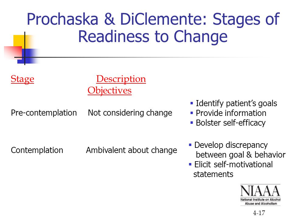 4-17 Prochaska & DiClemente: Stages of Readiness to Change Stage Description Objectives Pre-contemplation Not considering change Contemplation Ambivalent about change  Identify patient's goals  Provide information  Bolster self-efficacy  Develop discrepancy between goal & behavior  Elicit self-motivational statements