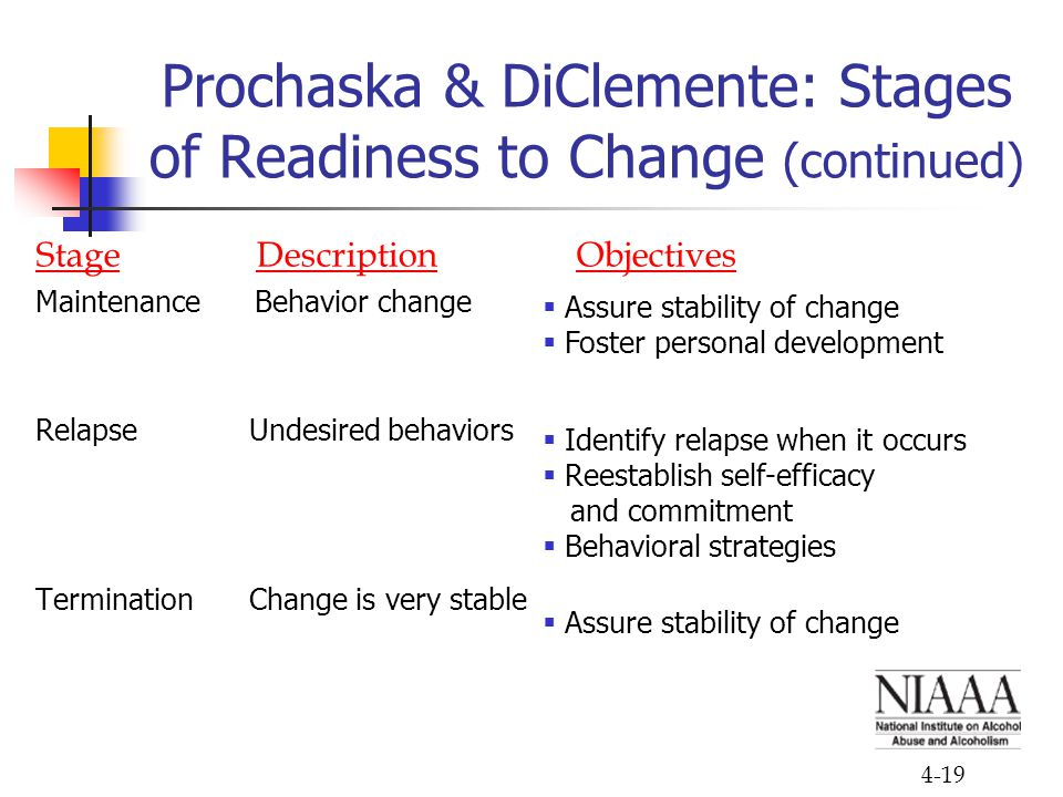4-19 Prochaska & DiClemente: Stages of Readiness to Change (continued) Stage Description Objectives Maintenance Behavior change Relapse Undesired beha