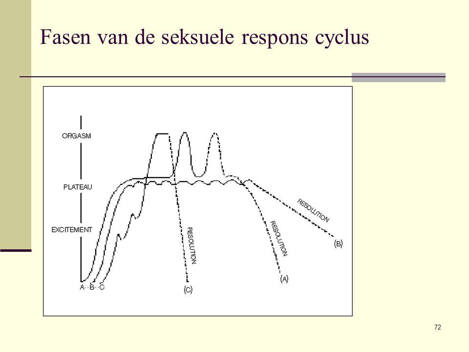 Fasen van de seksuele respons cyclus 72