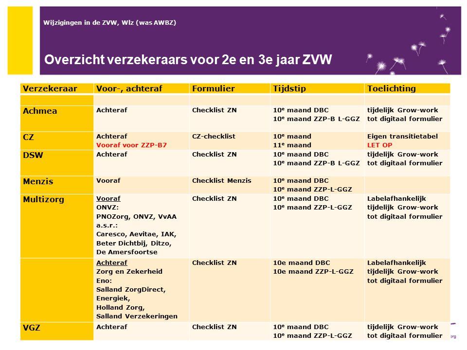 Wijzigingen in de ZVW, Wlz (was AWBZ) Overzicht verzekeraars voor 2e en 3e jaar ZVW VerzekeraarVoor-, achterafFormulierTijdstipToelichting Achmea Acht