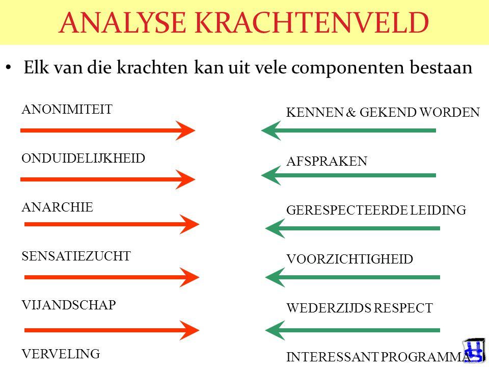 © 2006 JP van de Sande RuG Quasi-stationnaire evenwichten (Lewin, 1952) Begin toestand: Verhoog druk in gewenste richting: Verlaag kracht in ongewenste richting