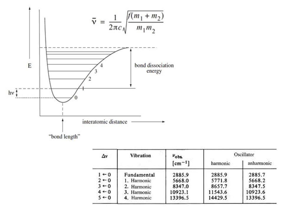Niet diagonaal in deze basis Niet-0 matrix-elementen in blokken met zelfde E n (0) Oplossing : éérst diagonaliseren binnen blokken met zelfde E n (0) Daarna reeds gekende formules toepassen