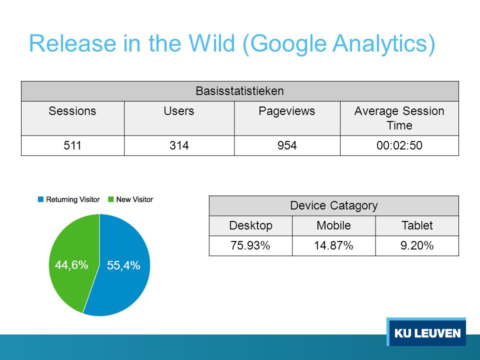 Release in the Wild (Google Analytics) Basisstatistieken SessionsUsersPageviewsAverage Session Time 51131495400:02:50 Device Catagory DesktopMobileTablet 75.93%14.87%9.20% 55,4% 44,6%