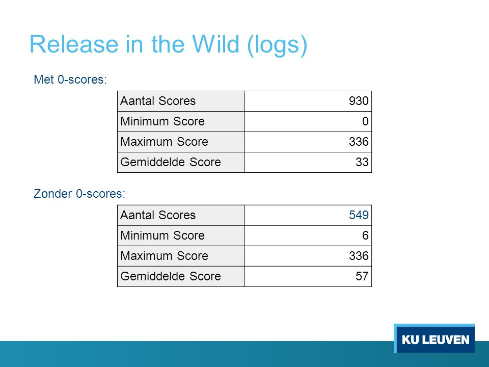Release in the Wild (logs) Aantal Scores930 Minimum Score0 Maximum Score336 Gemiddelde Score33 Aantal Scores549 Minimum Score6 Maximum Score336 Gemiddelde Score57 Met 0-scores: Zonder 0-scores: