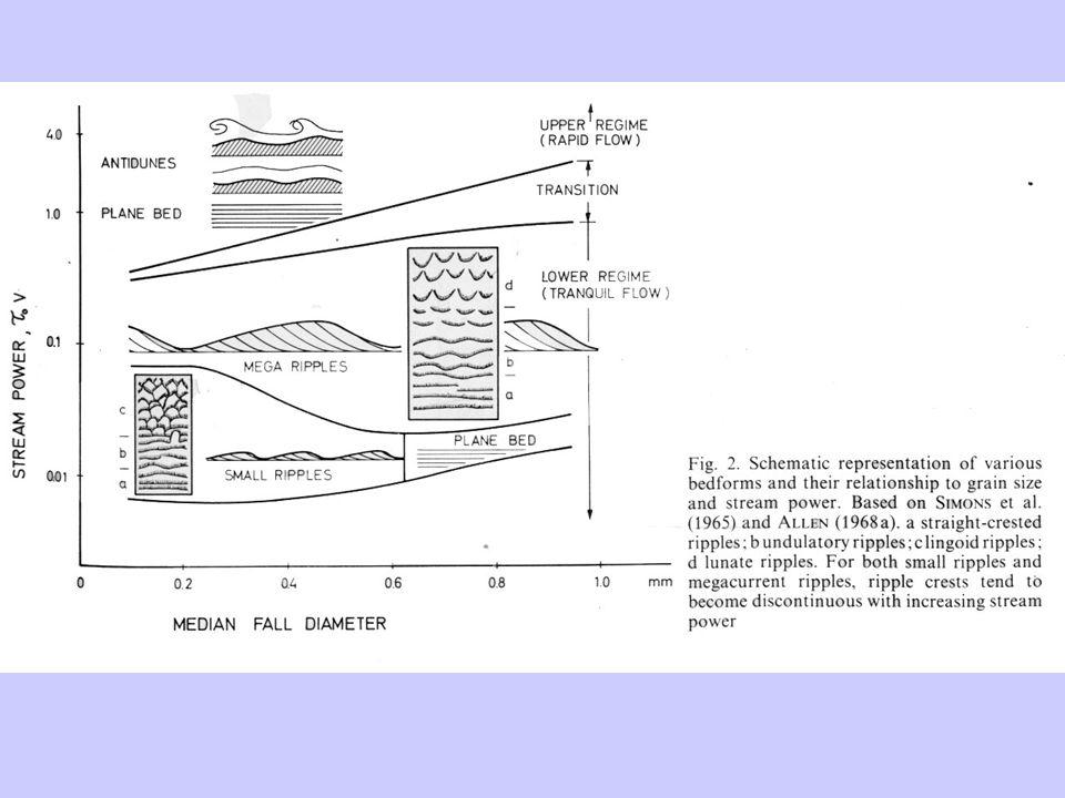 Practicum Sedimentaire Structuren AANPAK Oriëntatie lakprofiel Tekenen structuren Beschrijving texturele eigenschappen sedimentaire structuren