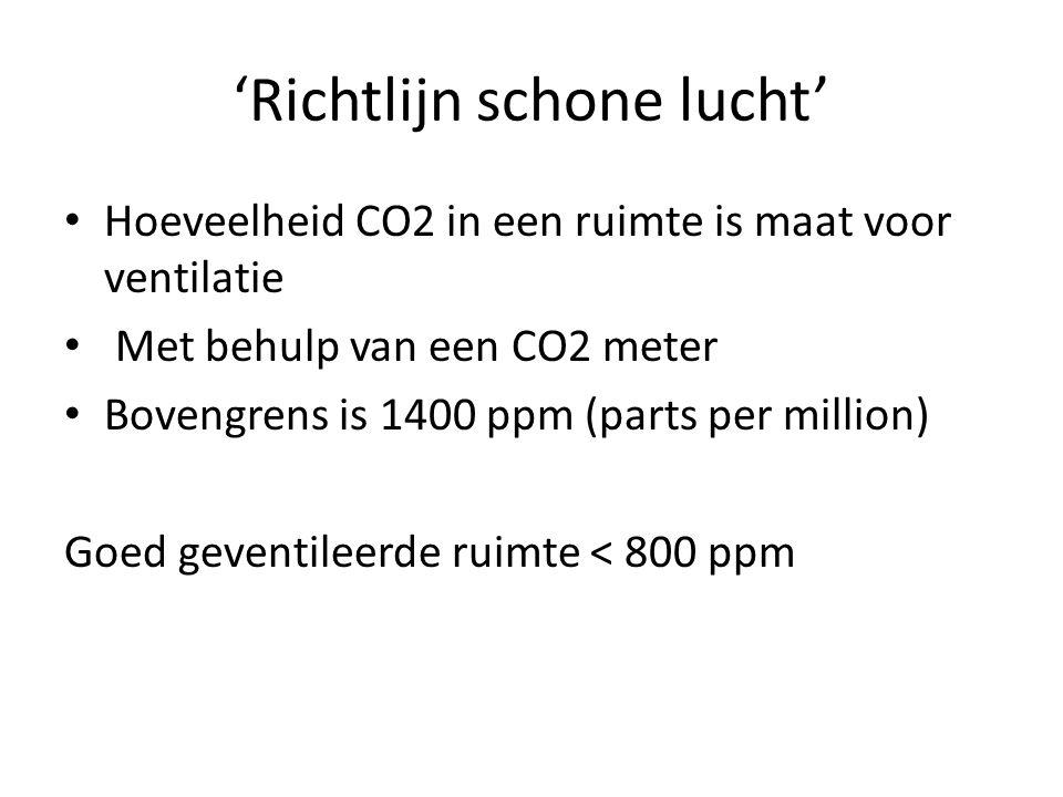 'Richtlijn schone lucht' Hoeveelheid CO2 in een ruimte is maat voor ventilatie Met behulp van een CO2 meter Bovengrens is 1400 ppm (parts per million)