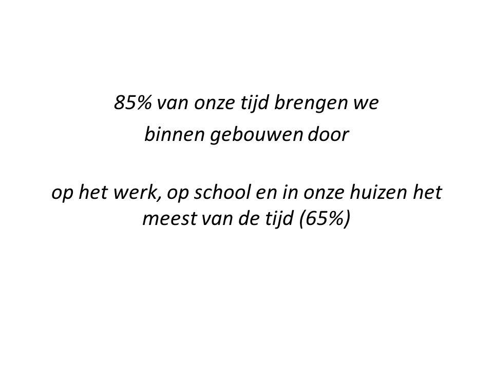 85% van onze tijd brengen we binnen gebouwen door op het werk, op school en in onze huizen het meest van de tijd (65%)
