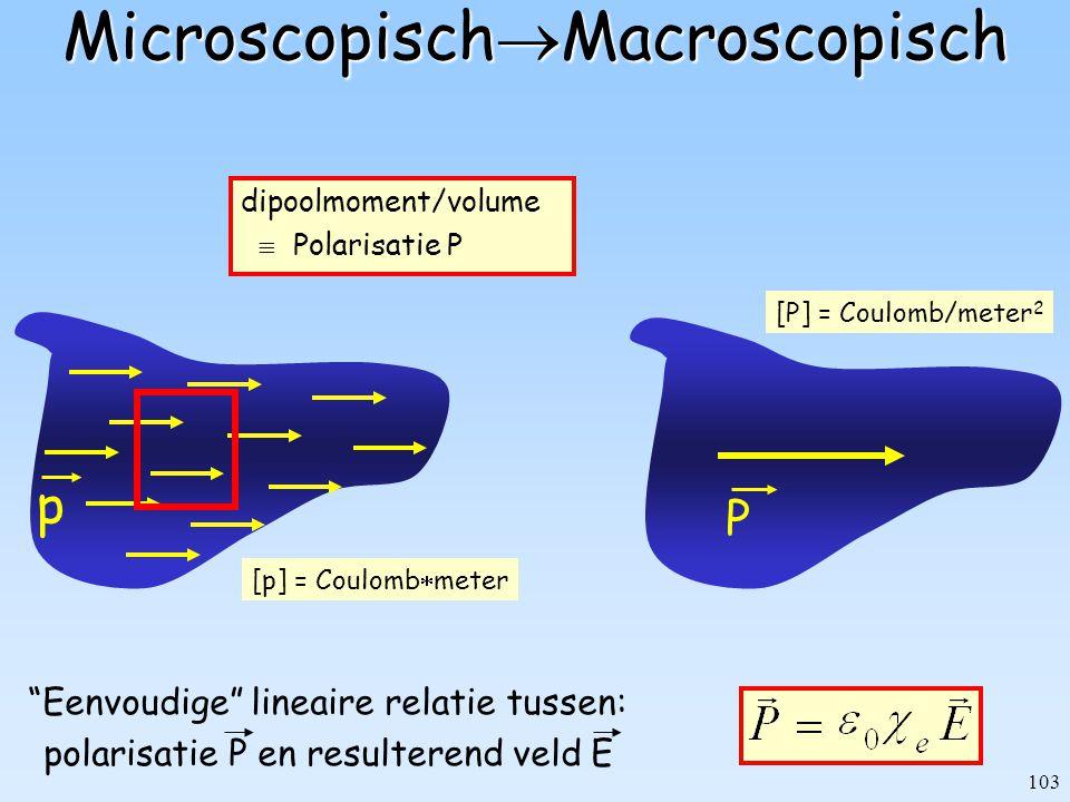 """103 p [p] = Coulomb  meter Microscopisch  Macroscopisch P [P] = Coulomb/meter 2 """"Eenvoudige"""" lineaire relatie tussen: polarisatie P en resulterend v"""