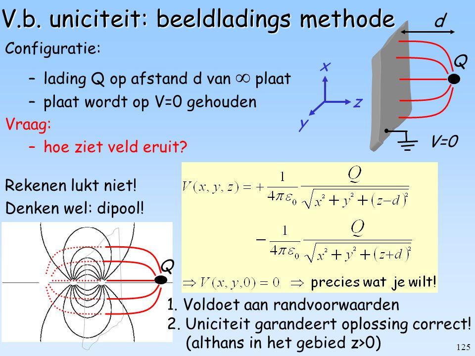 125 Rekenen lukt niet! Denken wel: dipool! V=0 Q d x y z V.b. uniciteit: beeldladings methode Configuratie: –lading Q op afstand d van  plaat –plaat