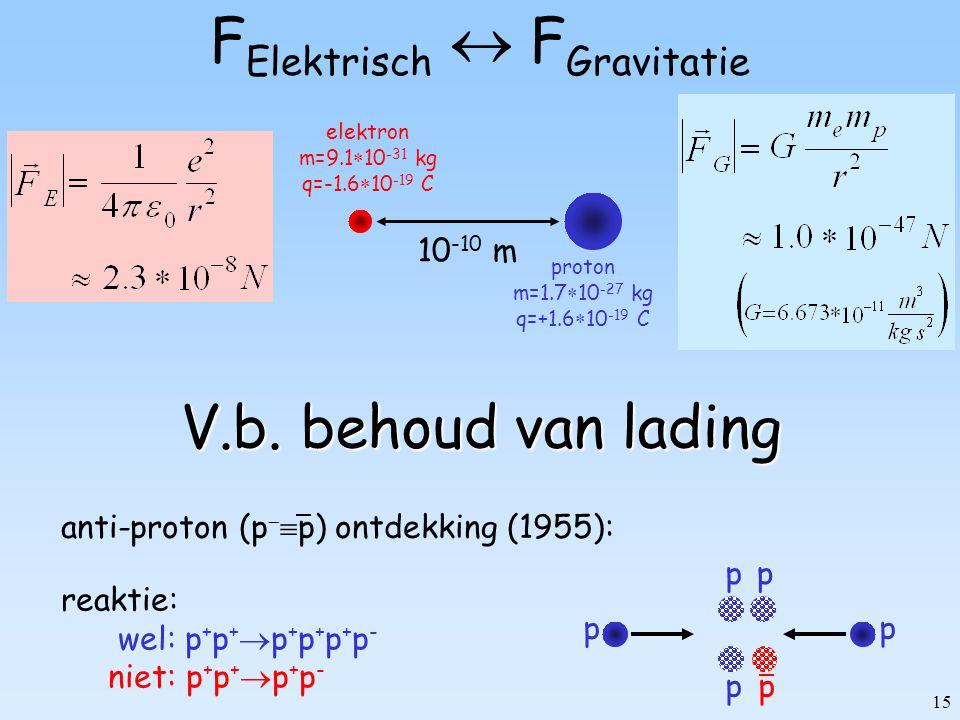 15 F Elektrisch  F Gravitatie 10 -10 m elektron m=9.1  10 -31 kg q=-1.6  10 -19 C proton m=1.7  10 -27 kg q=+1.6  10 -19 C V.b. behoud van lading