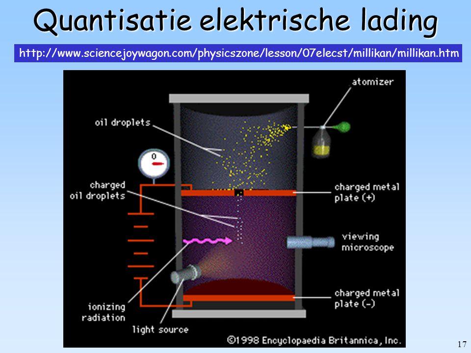 17 Quantisatie elektrische lading http://www.sciencejoywagon.com/physicszone/lesson/07elecst/millikan/millikan.htm