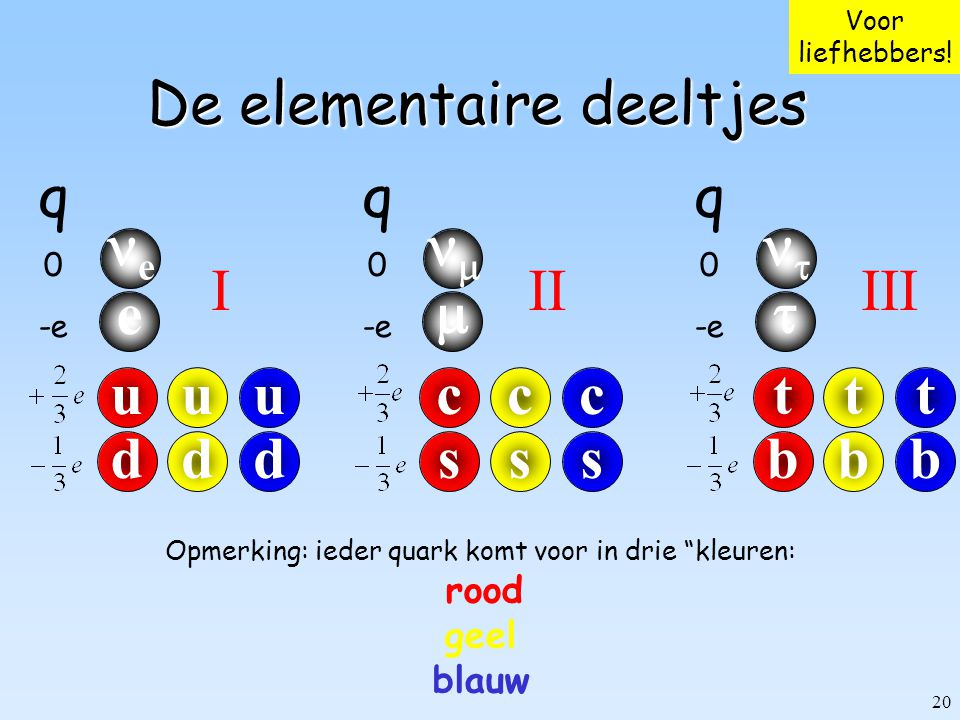 20 De elementaire deeltjes uuu ddd e e q 0 -e IIIIII ccc sss   ttt bbb   q 0 -e q 0 -e Voor liefhebbers! Opmerking: ieder quark komt voor in drie