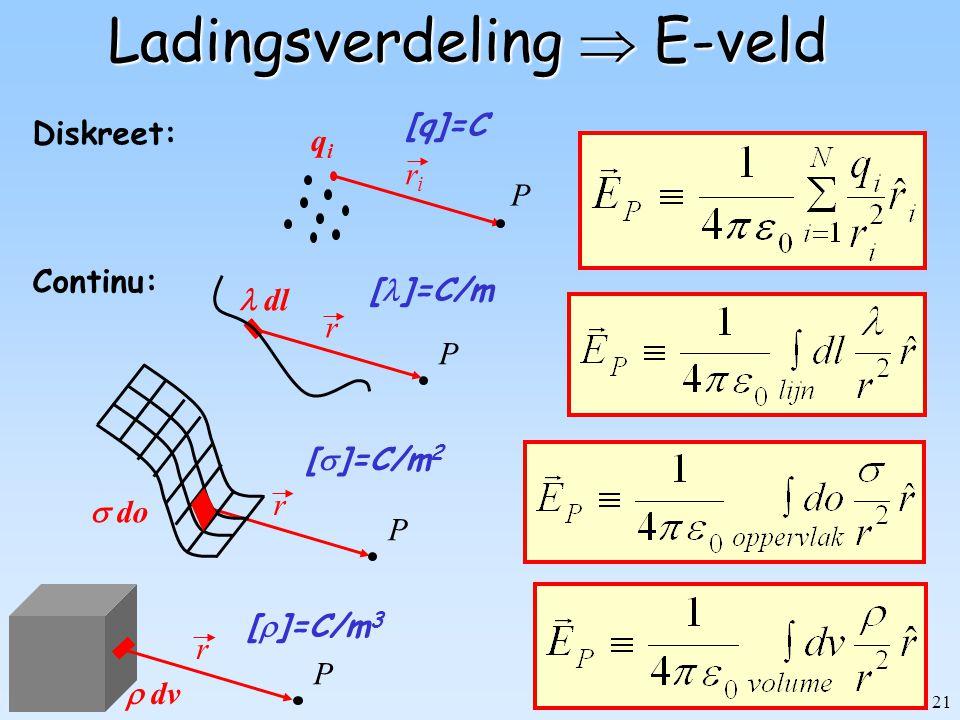 21 Ladingsverdeling  E-veld Continu: qiqi riri [q]=C P Diskreet: P r  dl [ ]=C/m r  dv [  ]=C/m 3 P r  do [  ]=C/m 2 P