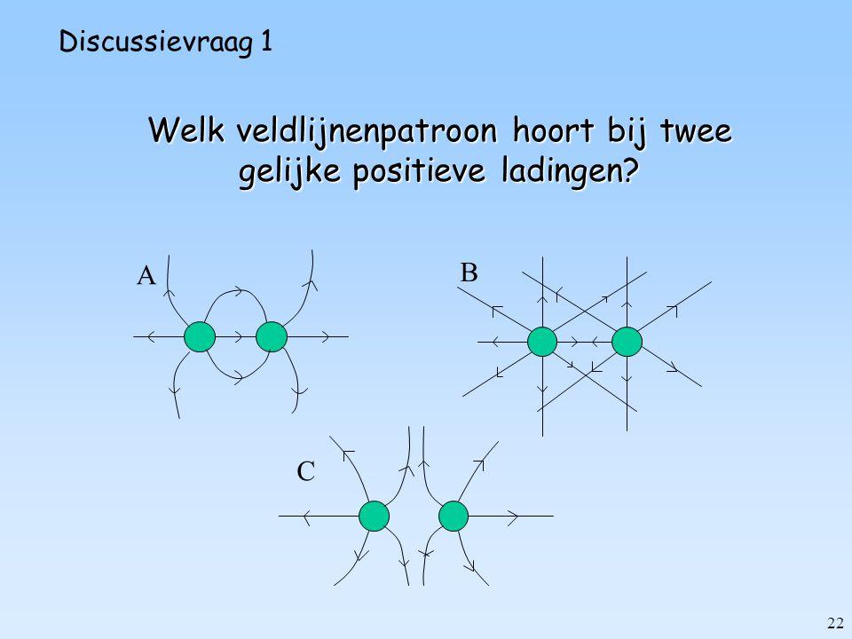 22 Welk veldlijnenpatroon hoort bij twee gelijke positieve ladingen? A B C Discussievraag 1