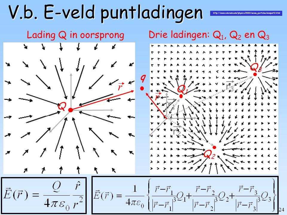 24 V.b. E-veld puntladingen Q r q Lading Q in oorsprong Drie ladingen: Q 1, Q 2 en Q 3 Q3Q3 Q1Q1 Q2Q2 q r r1r1 r2r2 r3r3 http://www.colorado.edu/physi