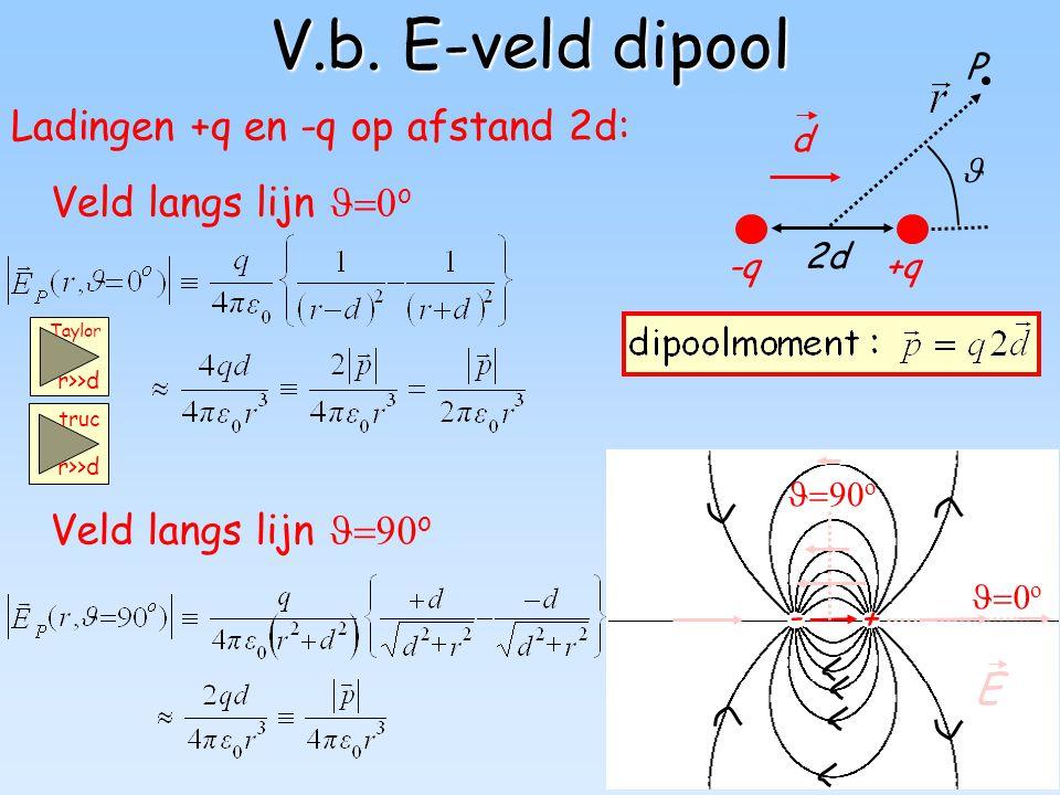 25 V.b. E-veld dipool Veld langs lijn  o Ladingen +q en -q op afstand 2d: -q+q 2d P d - +  o 9o9o E Veld langs lijn  o r>>d Taylor truc r>>