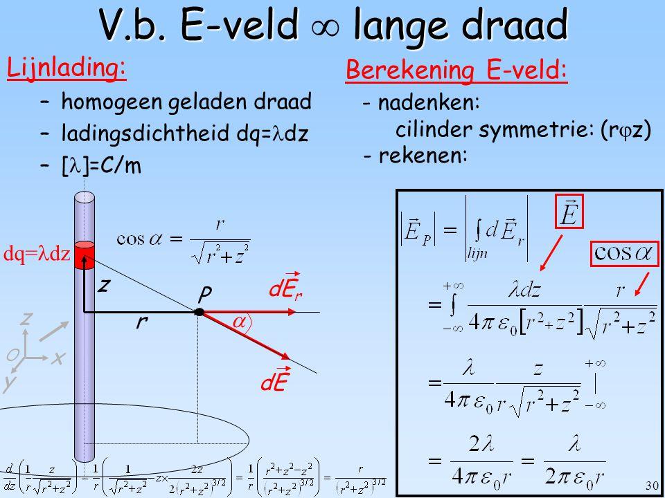 30 dq= dz V.b. E-veld lange draad V.b. E-veld  lange draad Lijnlading: –homogeen geladen draad –ladingsdichtheid dq= dz –[ ]=C/m Berekening E-veld: d