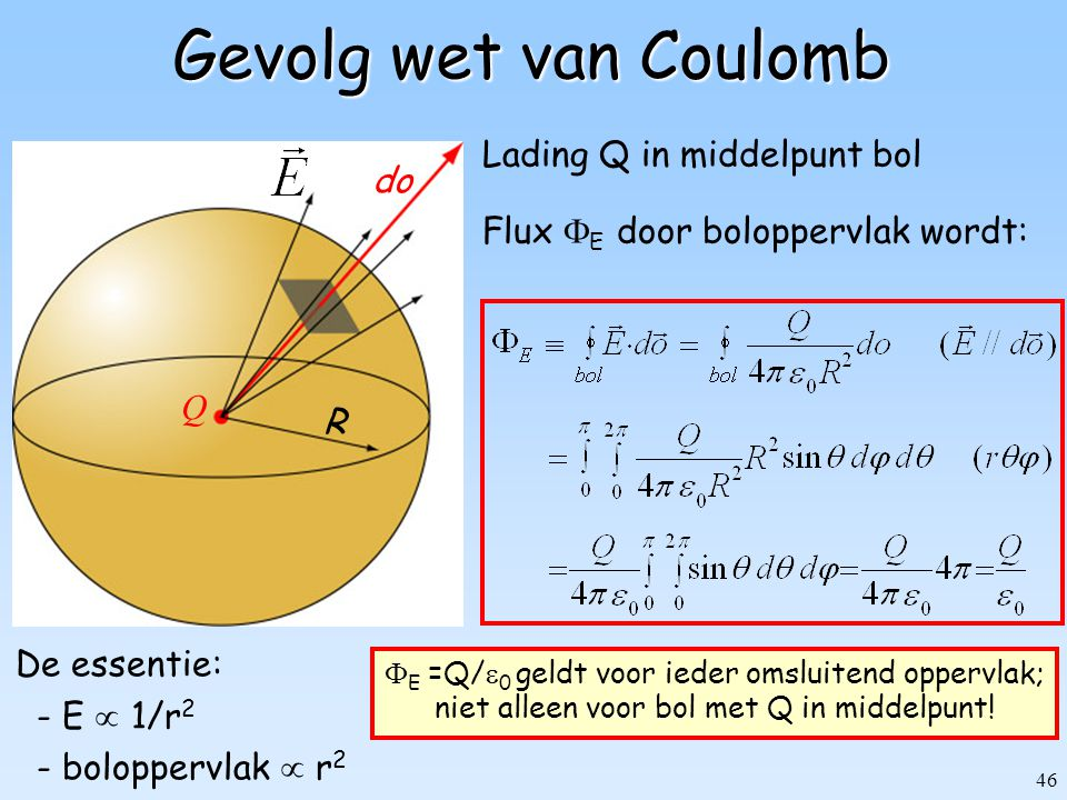 46 Gevolg wet van Coulomb Flux  E door boloppervlak wordt: De essentie: - E  1/r 2 - boloppervlak  r 2  E =Q/  0 geldt voor ieder omsluitend oppe