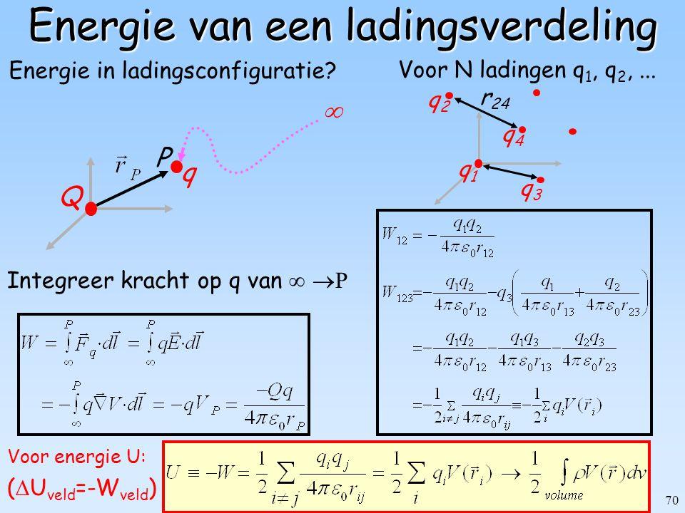 70 Energie van een ladingsverdeling Voor energie U: (  U veld =-W veld ) q1q1 q2q2 q4q4 q3q3 r 24 Voor N ladingen q 1, q 2,... Energie in ladingsconf