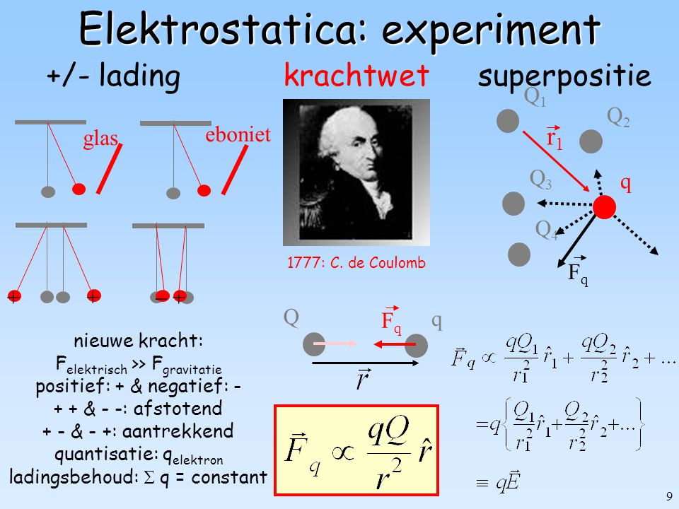 9 Elektrostatica: experiment +/- lading glas eboniet + + +  nieuwe kracht: F elektrisch >> F gravitatie positief: + & negatief: - + + & - -: afstoten