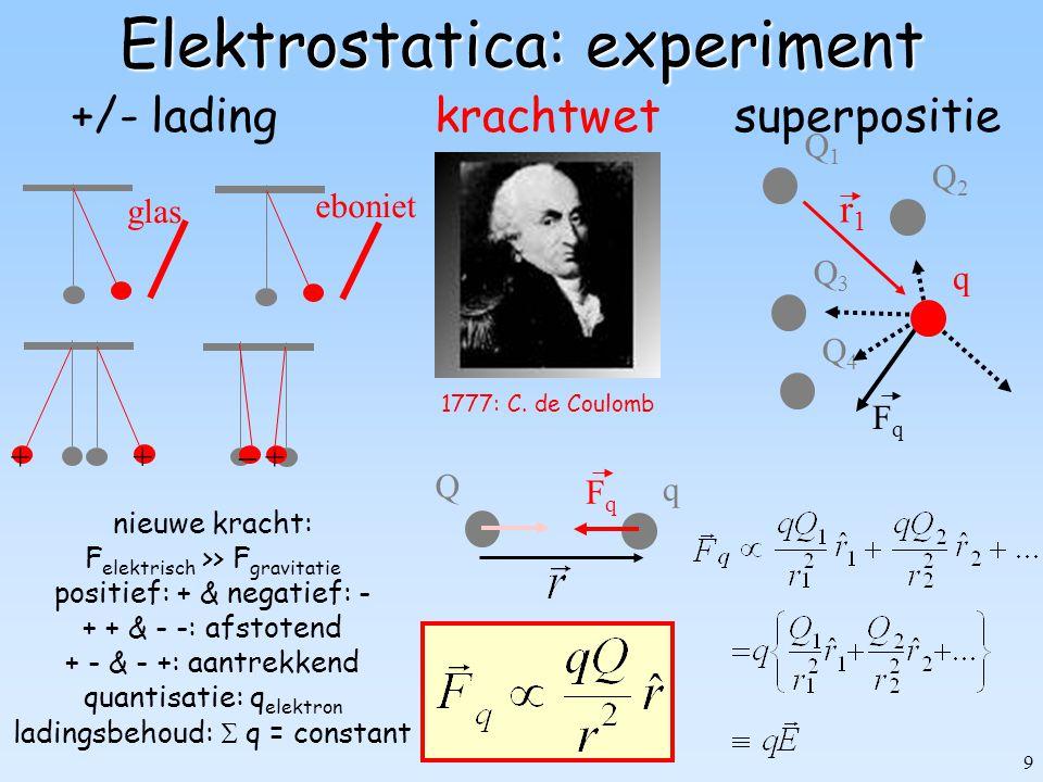 100 Polarisatie neutraal atoom Element Z  /  0 ------------------------------- Helium 2 3x10 -30 m 3 Neon 10 5x10 -30 m 3 Argon 18 20x10 -30 m 3 Waterdamp 500x10 -30 m 3 Kern lading -Q d E +Q FEFE FeFe bolsymmetrisch  dipoolmoment R elektronenwolk uniforme bol (R) +Q -Q