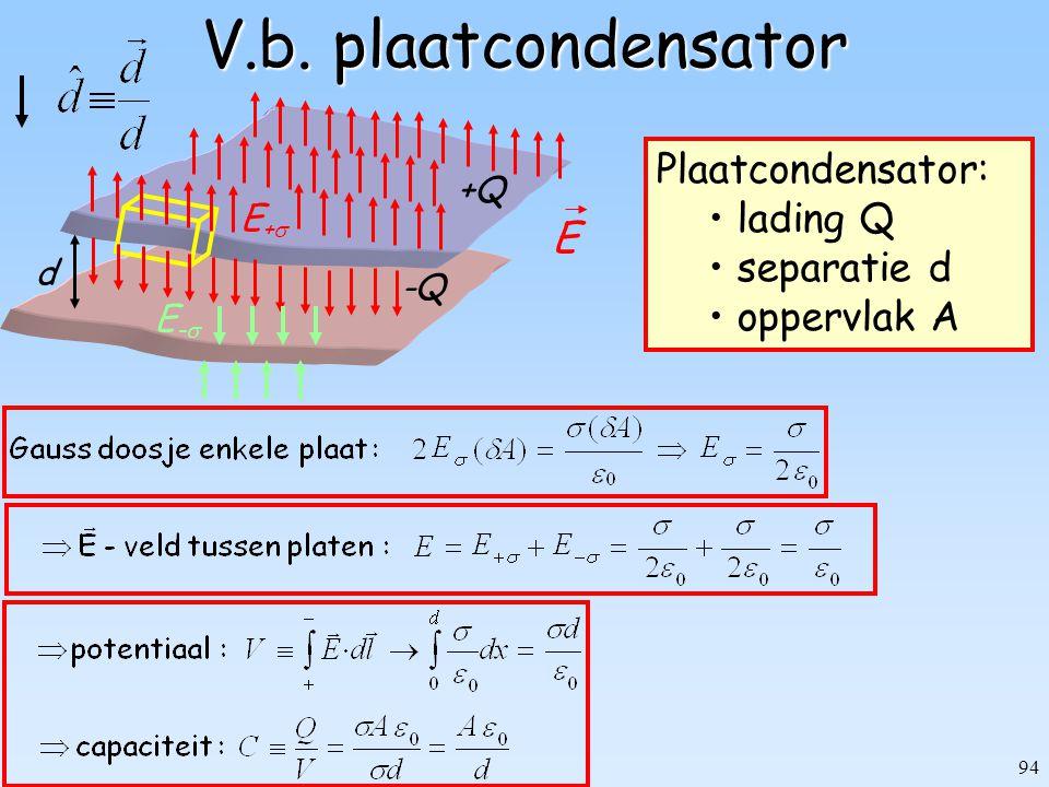 94 V.b. plaatcondensator -Q d +Q Plaatcondensator: lading Q separatie d oppervlak A E+E+ E E-E-