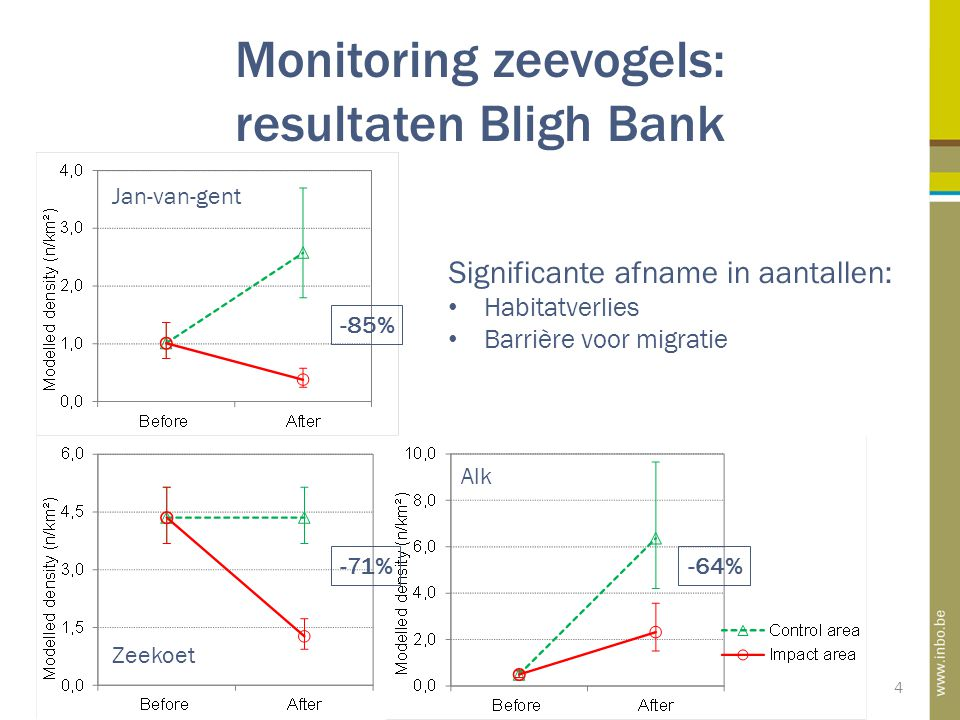 Monitoring zeevogels: resultaten Bligh Bank 4 Significante afname in aantallen: Habitatverlies Barrière voor migratie -85% -71%-64% Jan-van-gent Zeekoet Alk