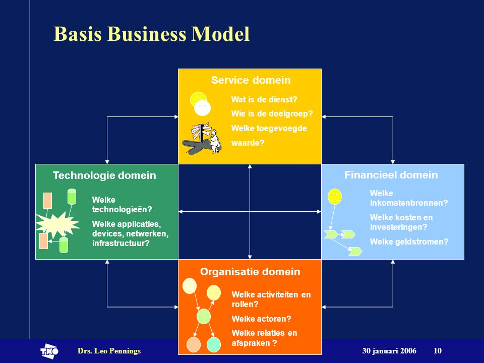 30 januari 2006Drs. Leo Pennings10 Basis Business Model Service domein Wat is de dienst.