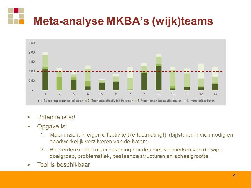 Meta-analyse MKBA's (wijk)teams 4 Potentie is er.