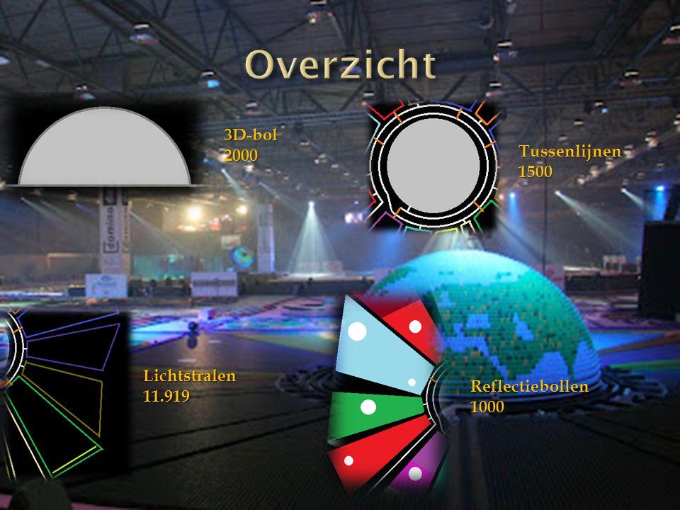 3D-bol2000 Tussenlijnen1500 Reflectiebollen1000 Lichtstralen11.919