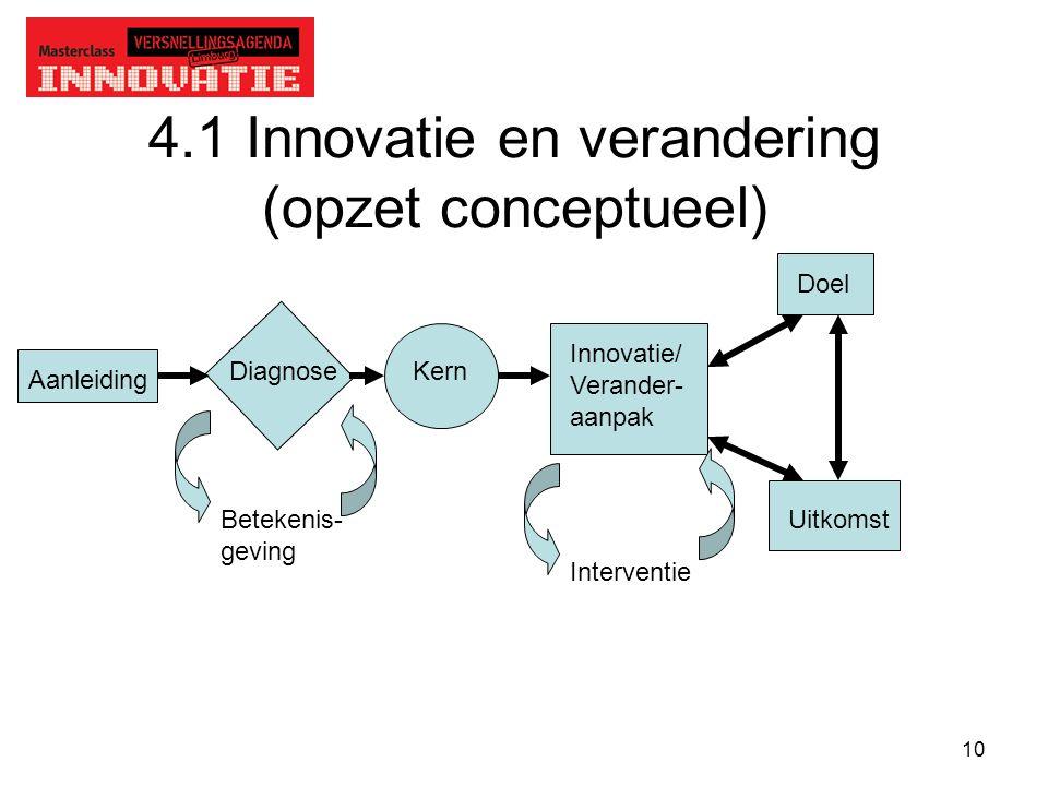 10 4.1 Innovatie en verandering (opzet conceptueel) Aanleiding DiagnoseKern Innovatie/ Verander- aanpak Doel UitkomstBetekenis- geving Interventie