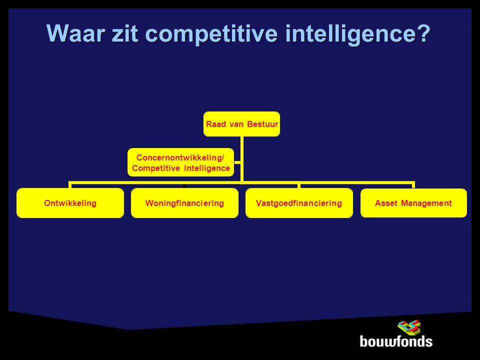 Waar zit competitive intelligence? Raad van Bestuur OntwikkelingWoningfinancieringVastgoedfinancieringAsset Management Concernontwikkeling/ Competitiv