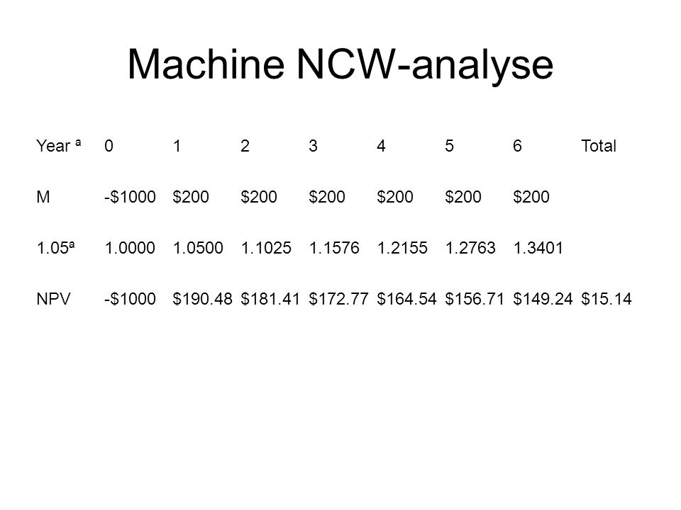Machine NCW-analyse Year ª0123456Total M-$1000$200$200$200$200$200$200 1.05ª1.00001.05001.10251.15761.21551.27631.3401 NPV-$1000$190.48$181.41$172.77$164.54$156.71$149.24$15.14