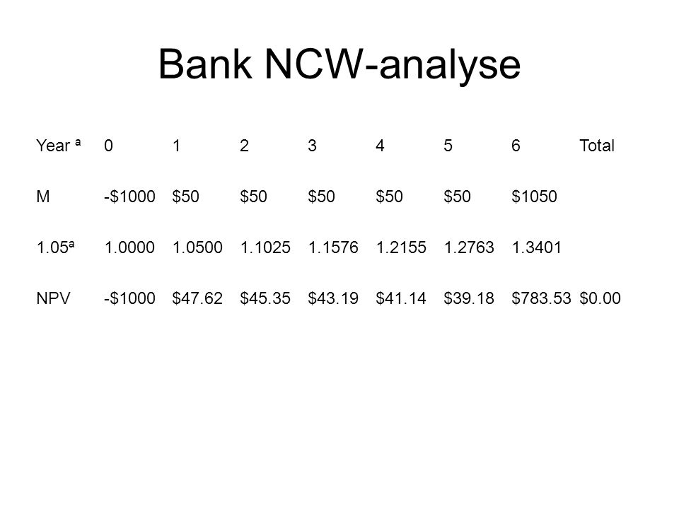 Bank NCW-analyse Year ª0123456Total M-$1000$50$50$50$50$50$1050 1.05ª1.00001.05001.10251.15761.21551.27631.3401 NPV-$1000$47.62$45.35$43.19$41.14$39.18$783.53$0.00