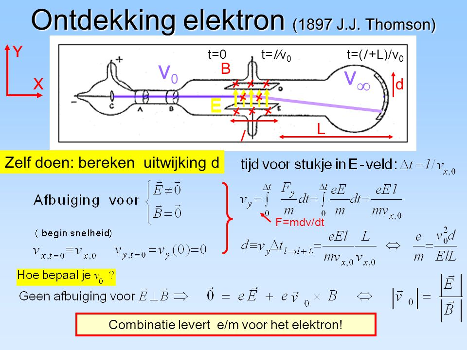 Ontdekking elektron (1897 J.J.