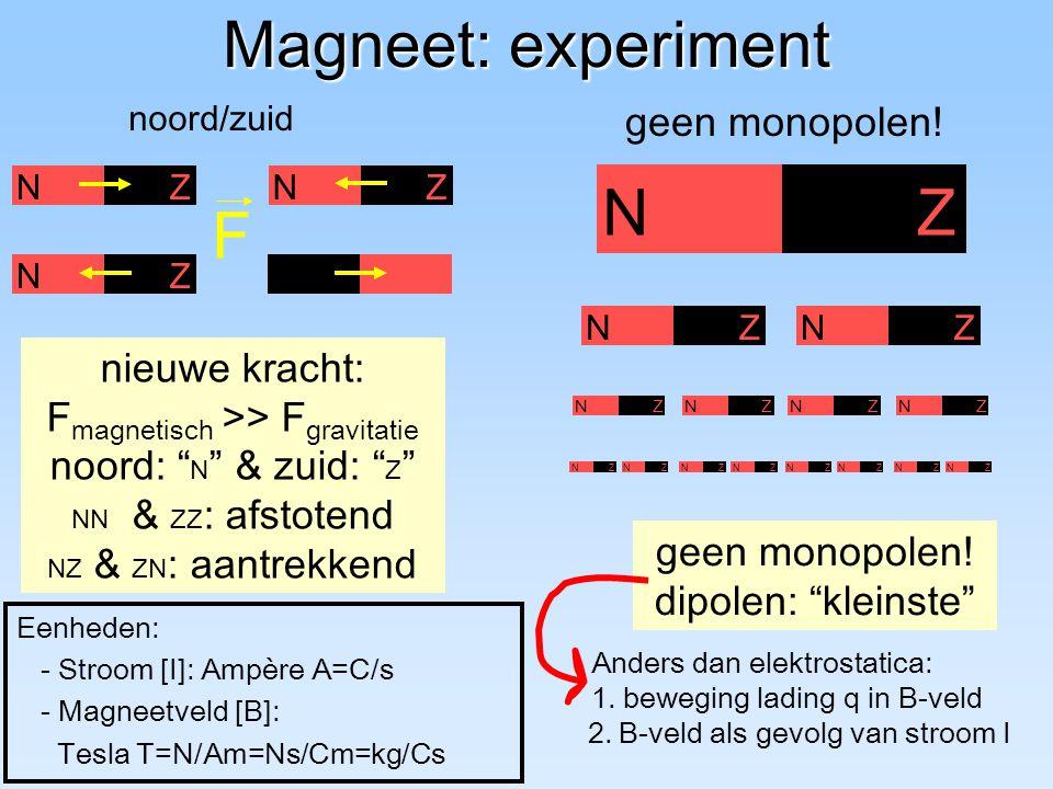 Magneet: experiment nieuwe kracht: F magnetisch >> F gravitatie noord: N & zuid: Z NN & ZZ : afstotend NZ & ZN : aantrekkend geen monopolen.