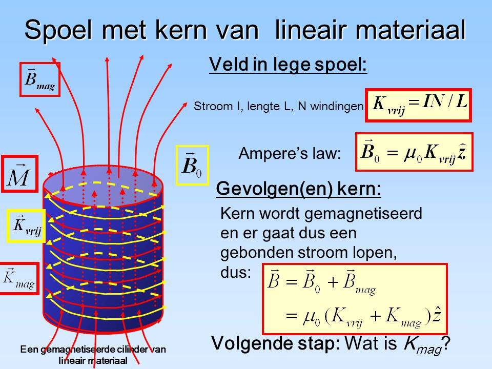 Spoel met kern van lineair materiaal Een gemagnetiseerde cilinder van lineair materiaal Stroom I, lengte L, N windingen Ampere's law: Veld in lege spoel: Kern wordt gemagnetiseerd en er gaat dus een gebonden stroom lopen, dus: Gevolgen(en) kern: Volgende stap: Wat is K mag ?