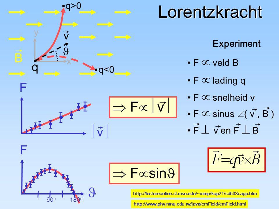 Lorentzkracht Experiment F  veld B F  lading q F  sinus  ( v, B ) F  v en F  B q<0 q>0  F  sin F 90 o 180 o  F  v  F v v v y x B q F  snelheid v http://lectureonline.cl.msu.edu/~mmp/kap21/cd533capp.htm http://www.phy.ntnu.edu.tw/java/emField/emField.html