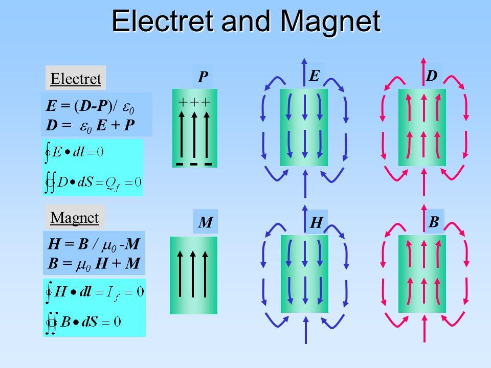 Electret and Magnet E D H B Electret P - - - +++ E = (D-P)/  0 D =  0 E + P Magnet M H = B /  0 -M B =  0 H + M