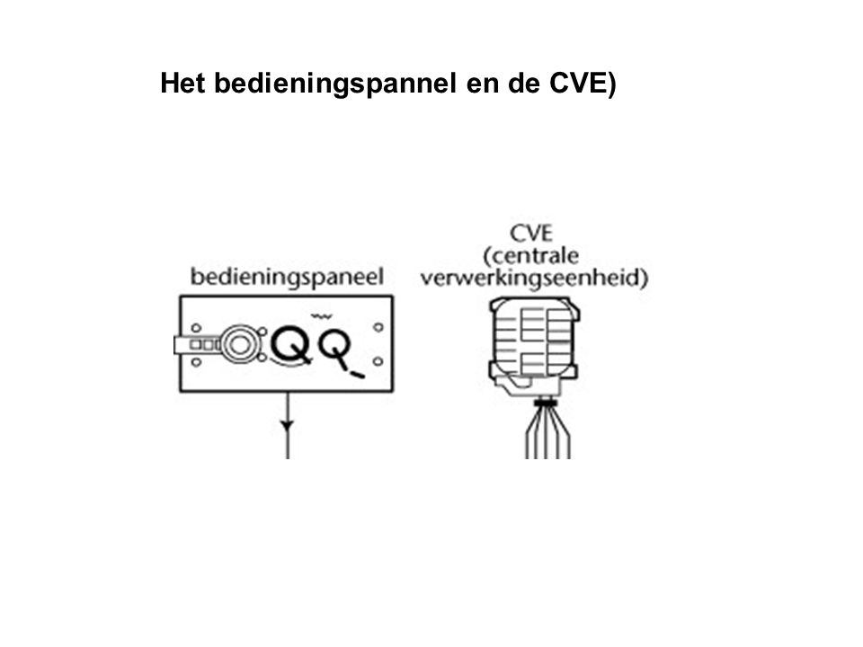 Het bedieningspannel en de CVE)