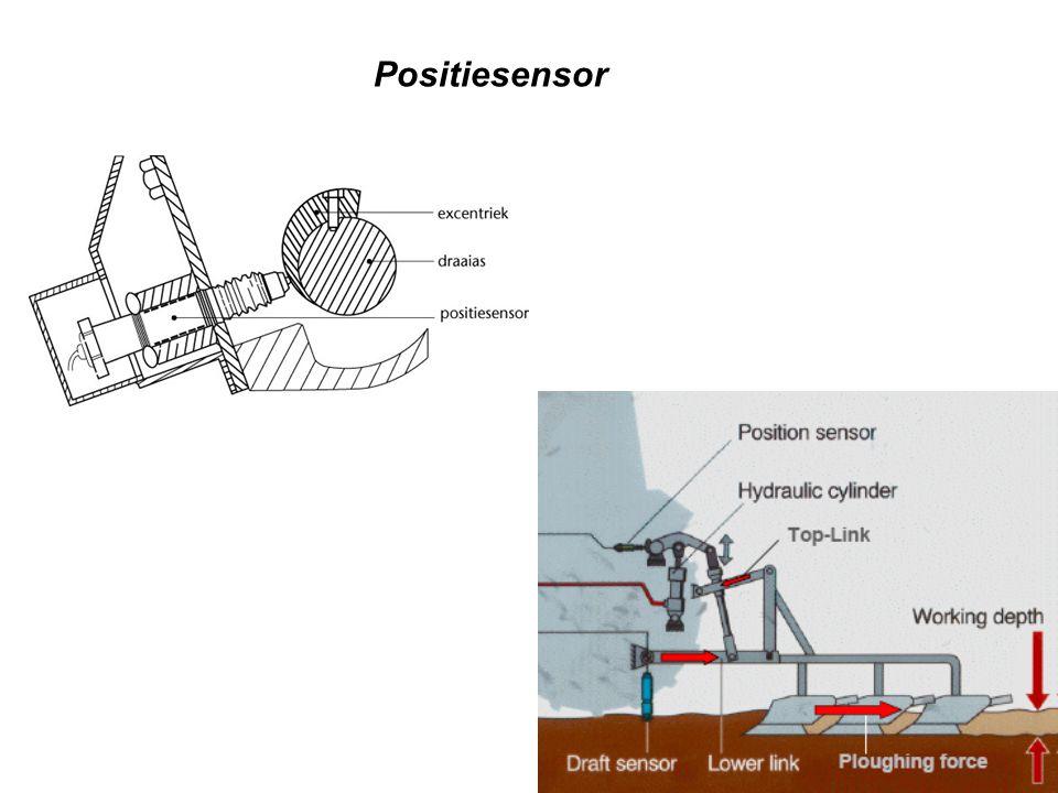 Positiesensor
