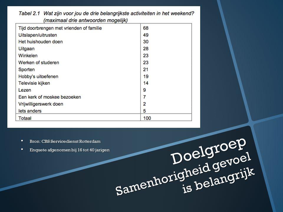Doelgroep Samenhorigheid gevoel is belangrijk Bron: CBS Servicedienst Rotterdam Bron: CBS Servicedienst Rotterdam Enquete afgenomen bij 16 tot 40 jarigen Enquete afgenomen bij 16 tot 40 jarigen