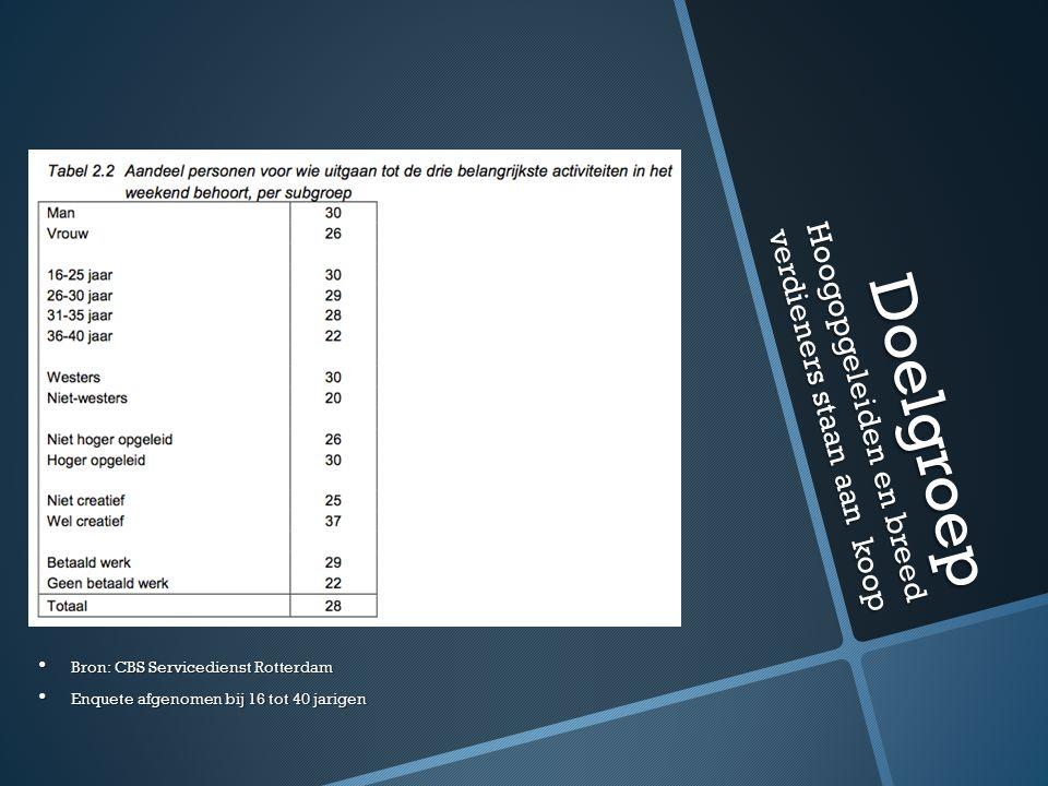 Doelgroep Hoogopgeleiden en breed verdieners staan aan koop Bron: CBS Servicedienst Rotterdam Bron: CBS Servicedienst Rotterdam Enquete afgenomen bij 16 tot 40 jarigen Enquete afgenomen bij 16 tot 40 jarigen