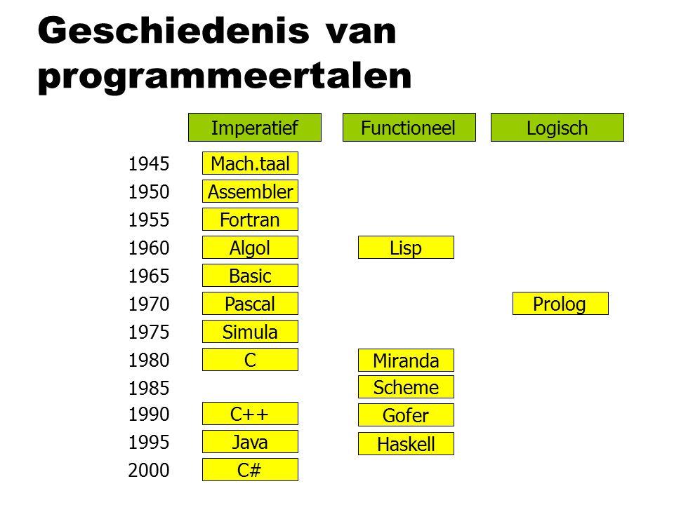 Geschiedenis van programmeertalen 1945 1950 1955 1960 1965 1970 1975 1980 1985 1990 1995 2000 Lisp Prolog Assembler Mach.taal Fortran Algol Basic Pascal Simula C C++ Java C# Haskell Gofer Miranda Scheme ImperatiefFunctioneelLogisch