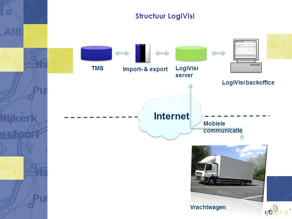Structuur LogiVisi LogiVisi server Import- & export TMS LogiVisi backoffice Mobiele communicatie Vrachtwagen Internet