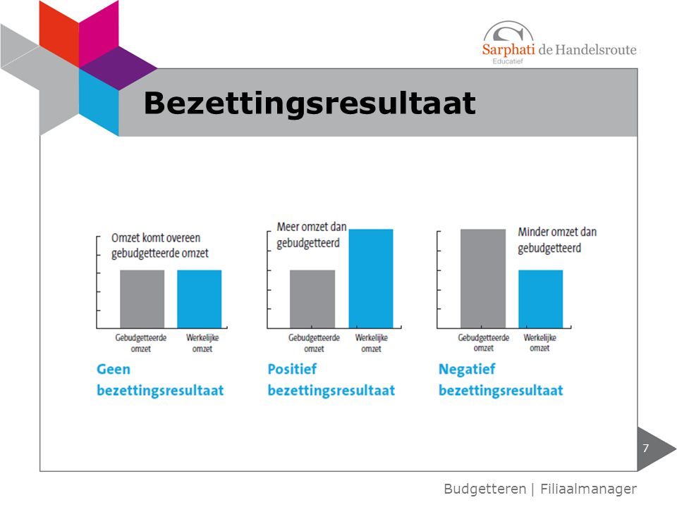 7 Budgetteren | Filiaalmanager Bezettingsresultaat
