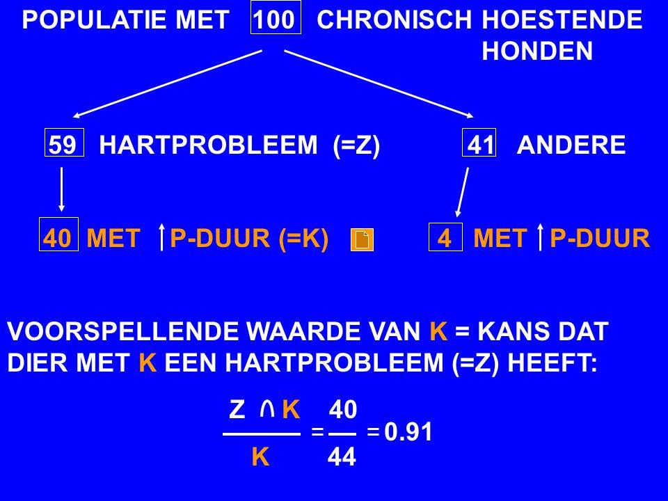 POPULATIE MET 100 CHRONISCH HOESTENDE HONDEN 59 HARTPROBLEEM (=Z) 41 ANDERE 40 MET P-DUUR (=K) 4 MET P-DUUR VOORSPELLENDE WAARDE VAN HET NEGATIEVE KENMERK (K) = KANS DAT DIER ZONDER VERLENGDE P GEEN HARTPROBLEEM (=Z) HEEFT: Z K 37 K 56 0.66