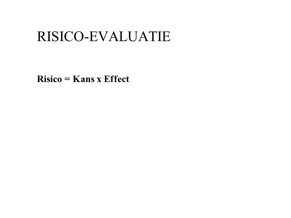 RISICO-EVALUATIE Risico = Kans x Effect