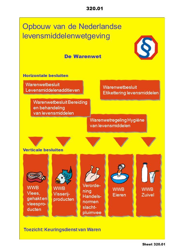 Opbouw van de Nederlandse levensmiddelenwetgeving 320.01 De Warenwet Horizontale besluiten Verticale besluiten Warenwetbesluit Levensmiddelenadditieve